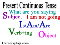 What is Present Continuous Tense with examples