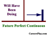 What is Future Perfect Continuous Tense, rules and Examples