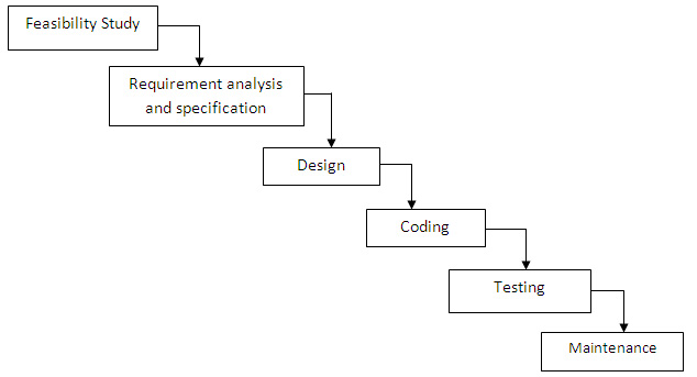 Software engineering and its paradigms models for Waterfall phases