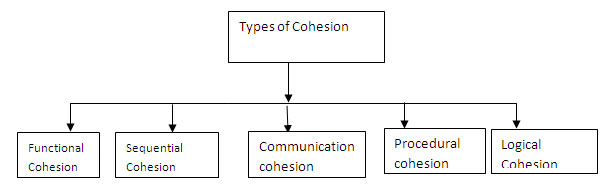 Types of Cohesion