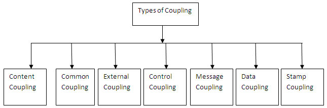 Types of Coupling