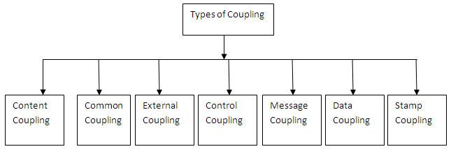 Types of Coupling