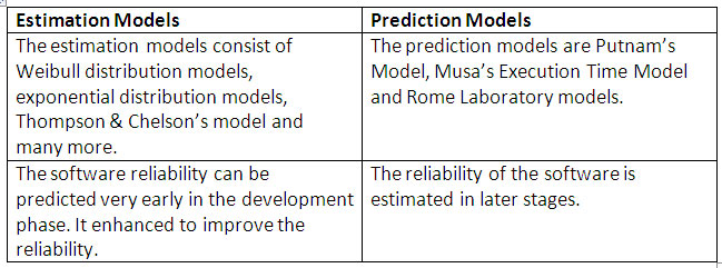software reliability estimation models and software prediction models